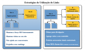 estrategia de links